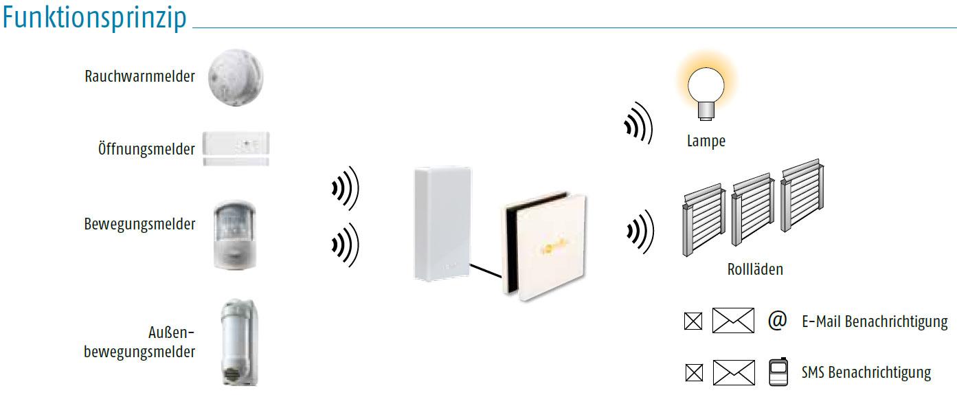 Somfy Tahoma Sensor Modul RTD Funktionsprinzip