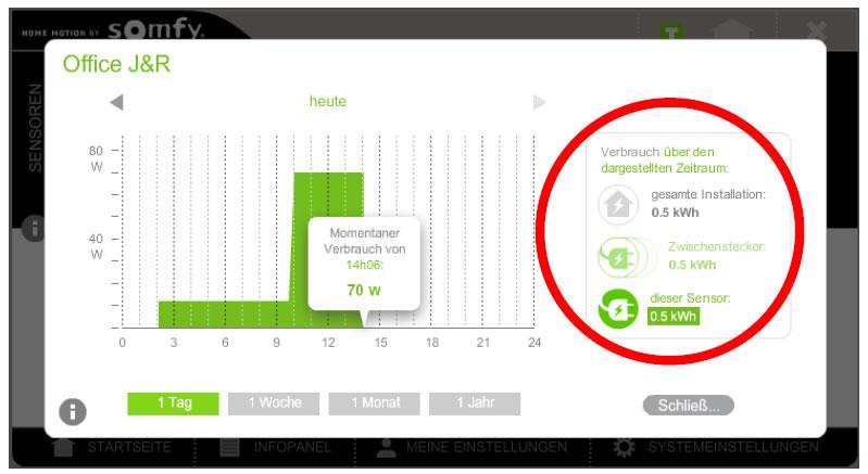 Somfy Tahoma skalierbare Anzeige der Stromverbrauchsmessung
